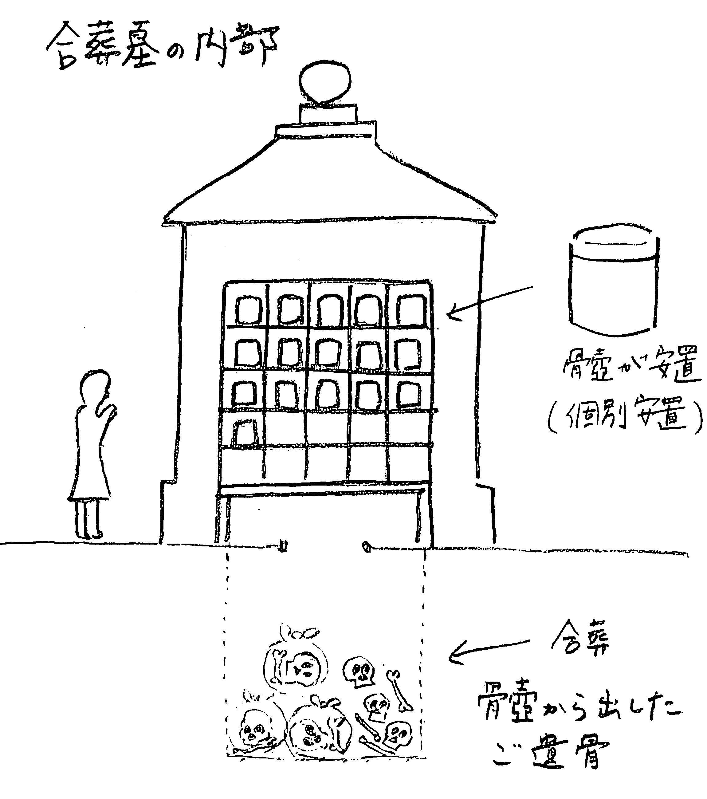 合葬墓の構造